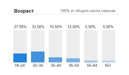 статистика по возруасту